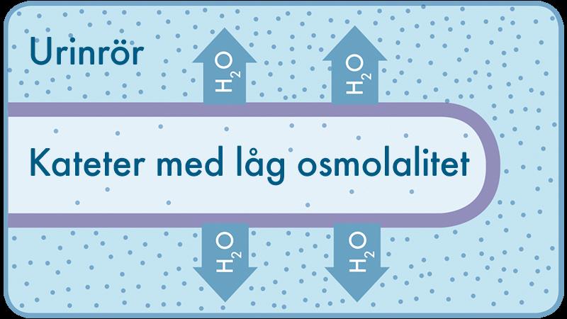 wellspect-osmolality-1